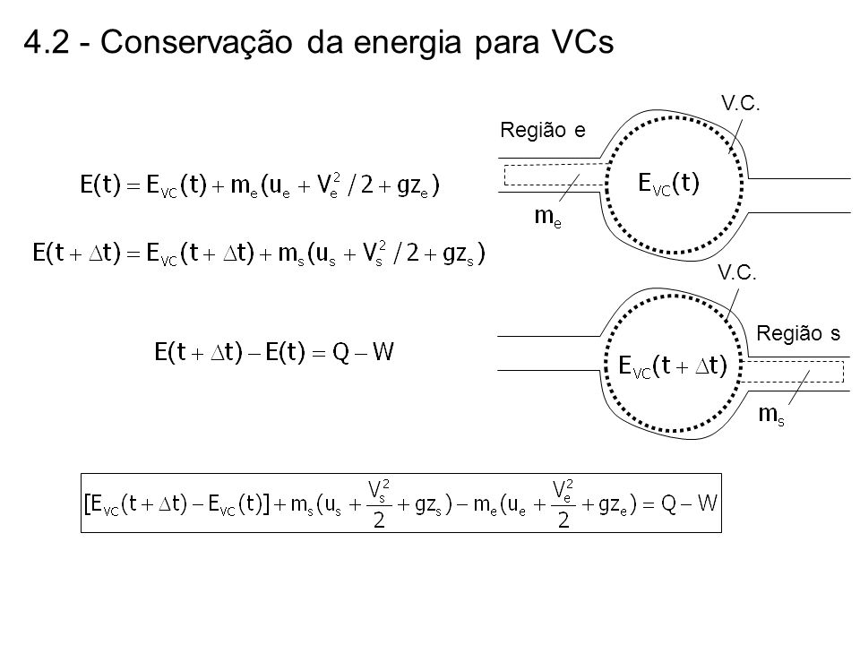4.2 - Conservação da energia para VCs