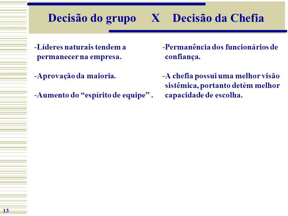 Decisão do grupo X Decisão da Chefia