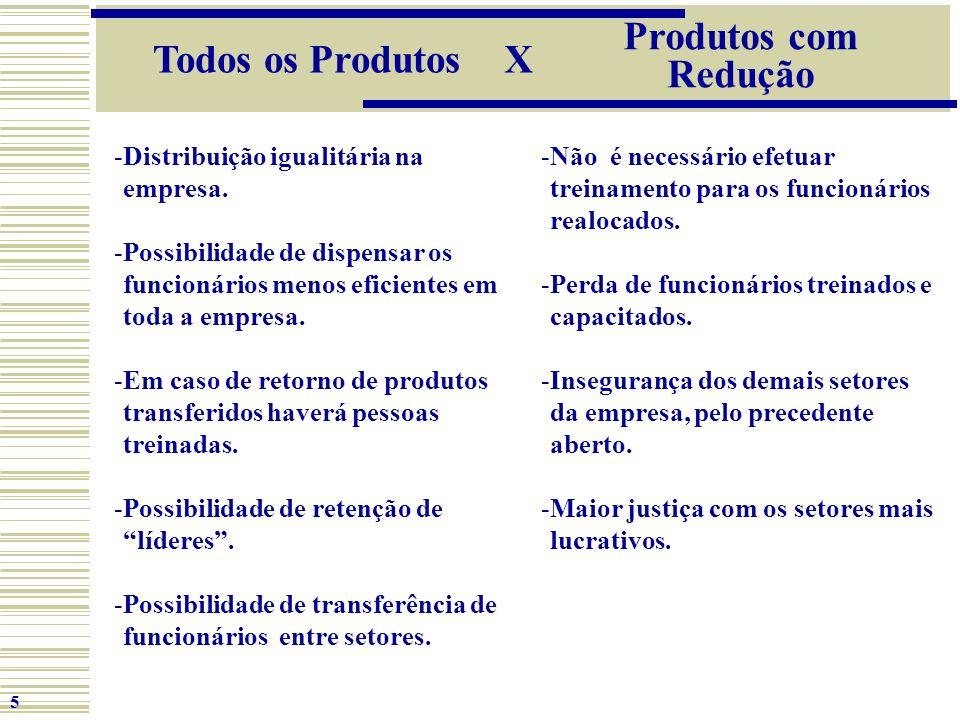 Produtos com Redução Todos os Produtos X