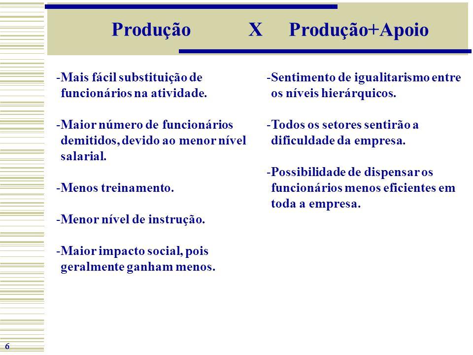 Produção X Produção+Apoio