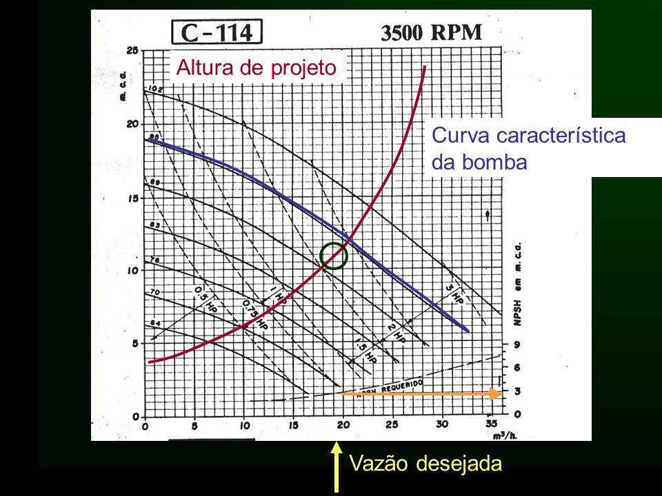 Altura de projeto Curva característica da bomba Vazão desejada