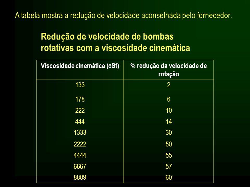Viscosidade cinemática (cSt) % redução da velocidade de rotação