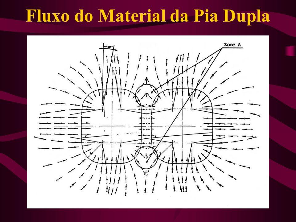 Fluxo do Material da Pia Dupla