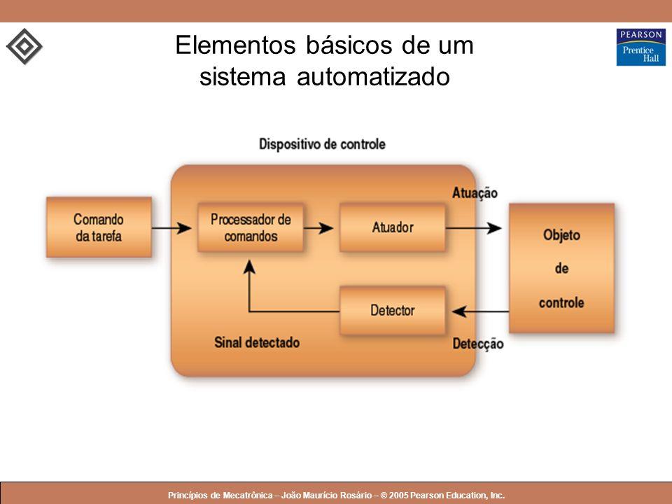 Elementos básicos de um sistema automatizado
