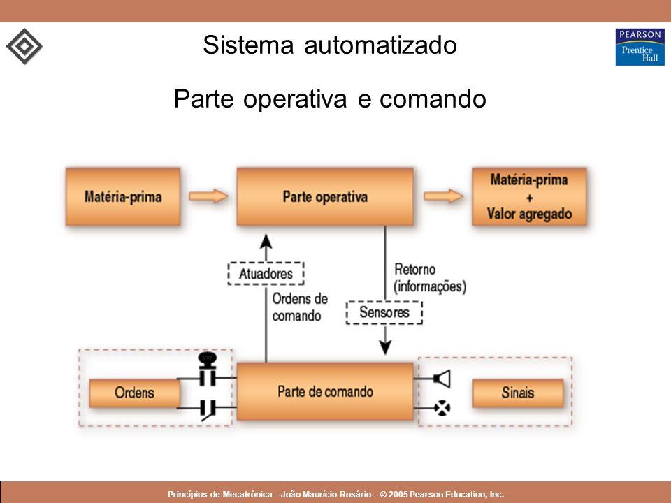 Sistema automatizado Parte operativa e comando