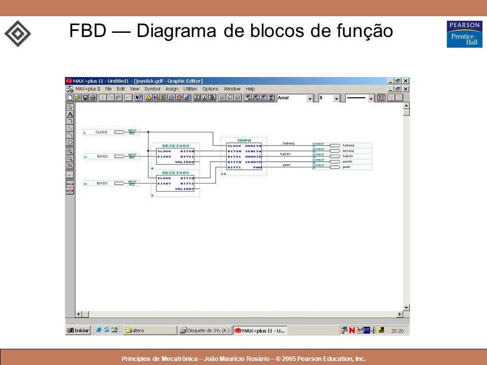 FBD — Diagrama de blocos de função