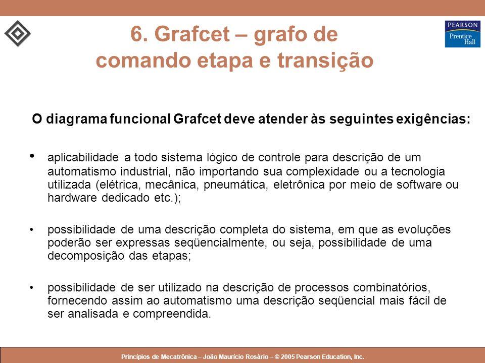6. Grafcet – grafo de comando etapa e transição