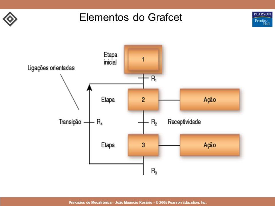 Elementos do Grafcet Princípios de Mecatrônica – João Maurício Rosário – © 2005 Pearson Education, Inc.