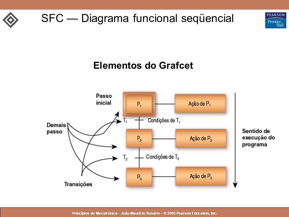 SFC — Diagrama funcional seqüencial