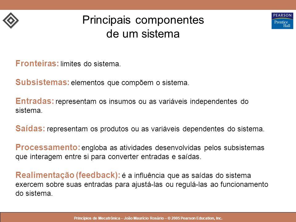 Principais componentes de um sistema
