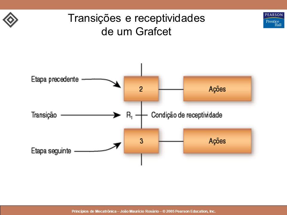 Transições e receptividades de um Grafcet