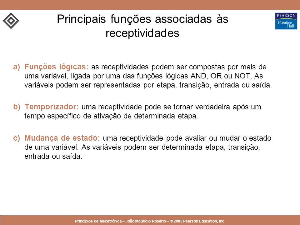 Principais funções associadas às receptividades