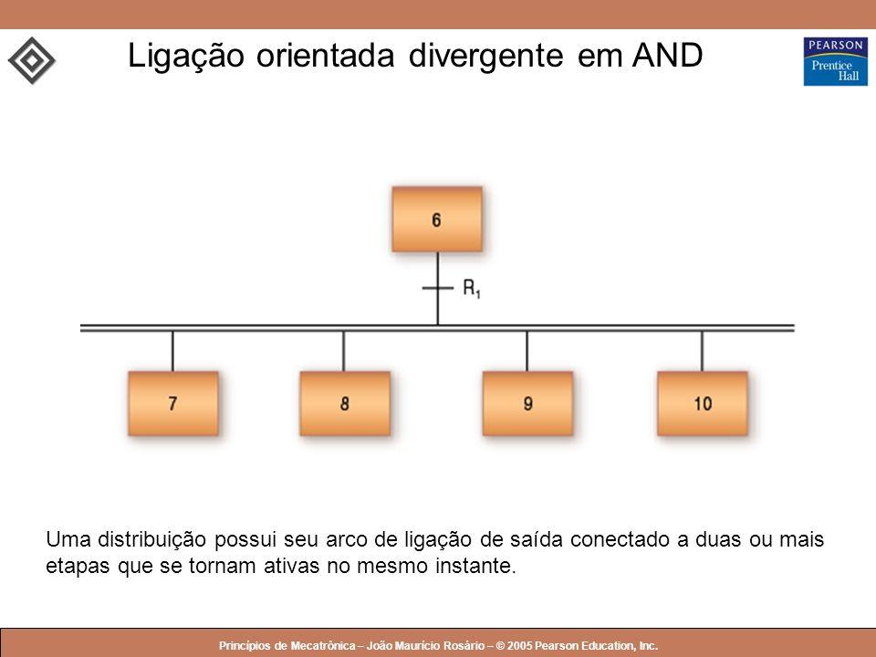 Ligação orientada divergente em AND
