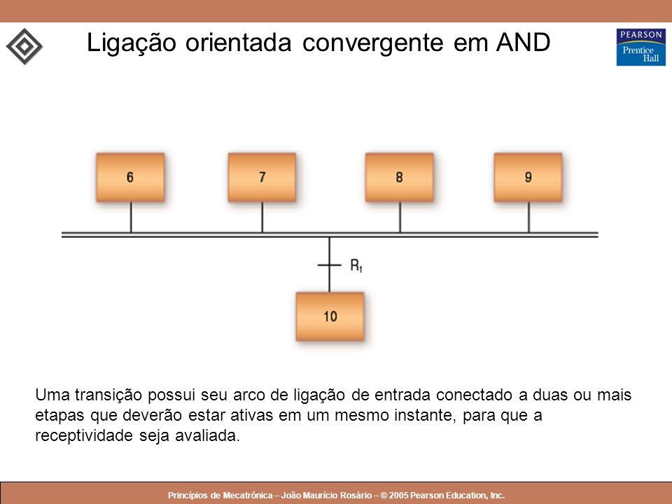 Ligação orientada convergente em AND