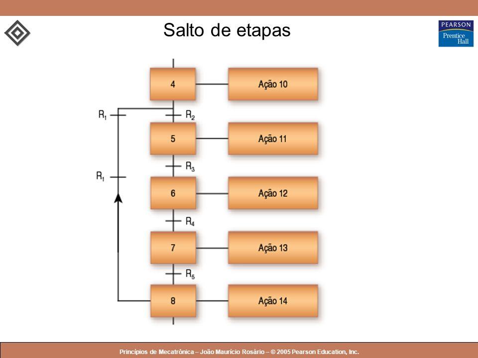 Salto de etapas Princípios de Mecatrônica – João Maurício Rosário – © 2005 Pearson Education, Inc.