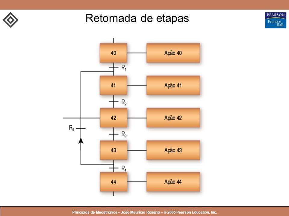 Retomada de etapas Princípios de Mecatrônica – João Maurício Rosário – © 2005 Pearson Education, Inc.