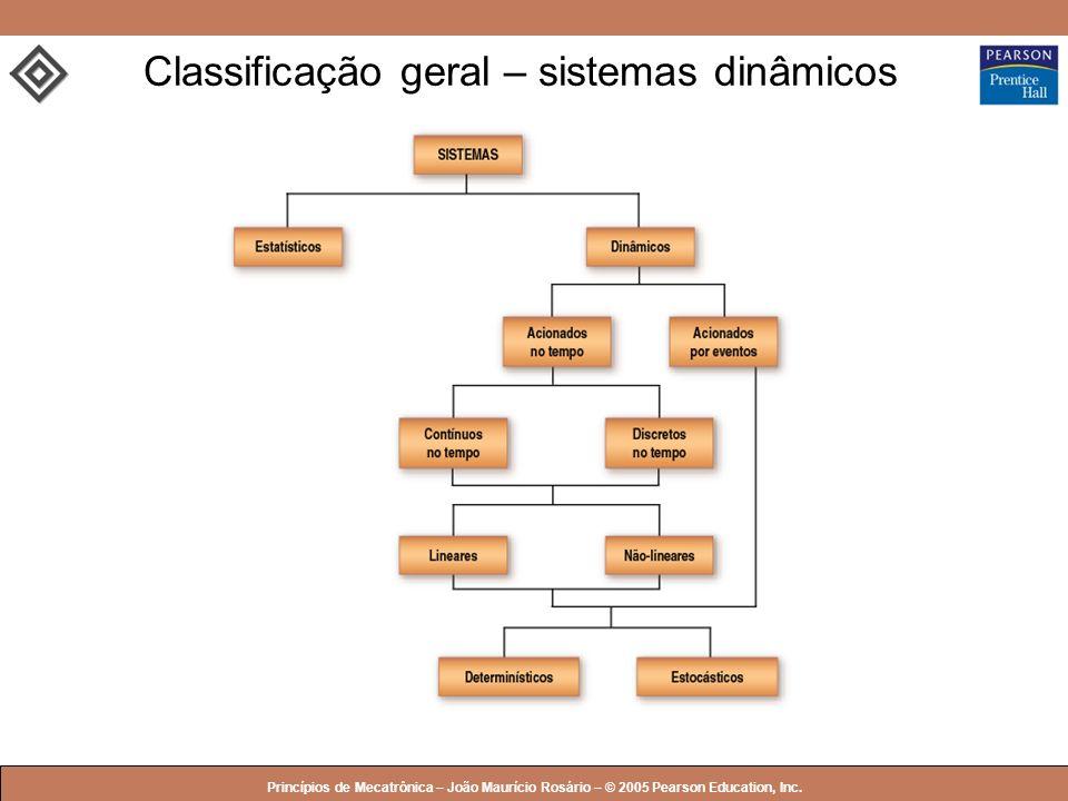 Classificação geral – sistemas dinâmicos