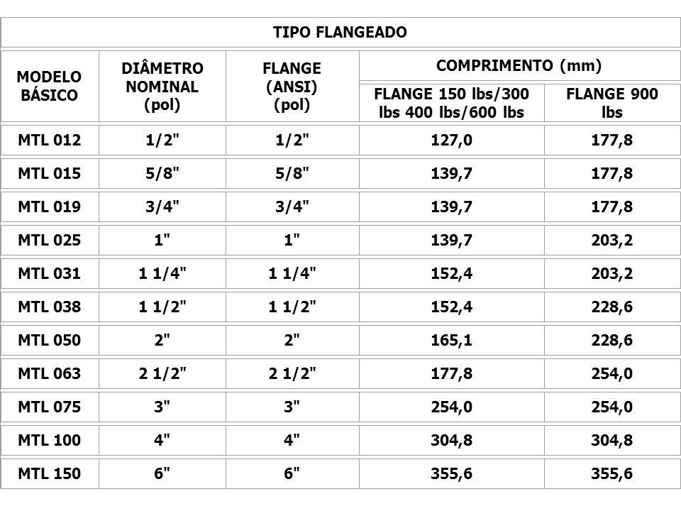 DIÂMETRO NOMINAL (pol) FLANGE 150 lbs/300 lbs 400 lbs/600 lbs
