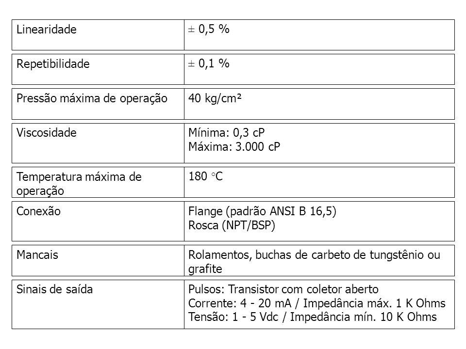 Linearidade ± 0,5 % Repetibilidade. ± 0,1 % Pressão máxima de operação. 40 kg/cm². Viscosidade.