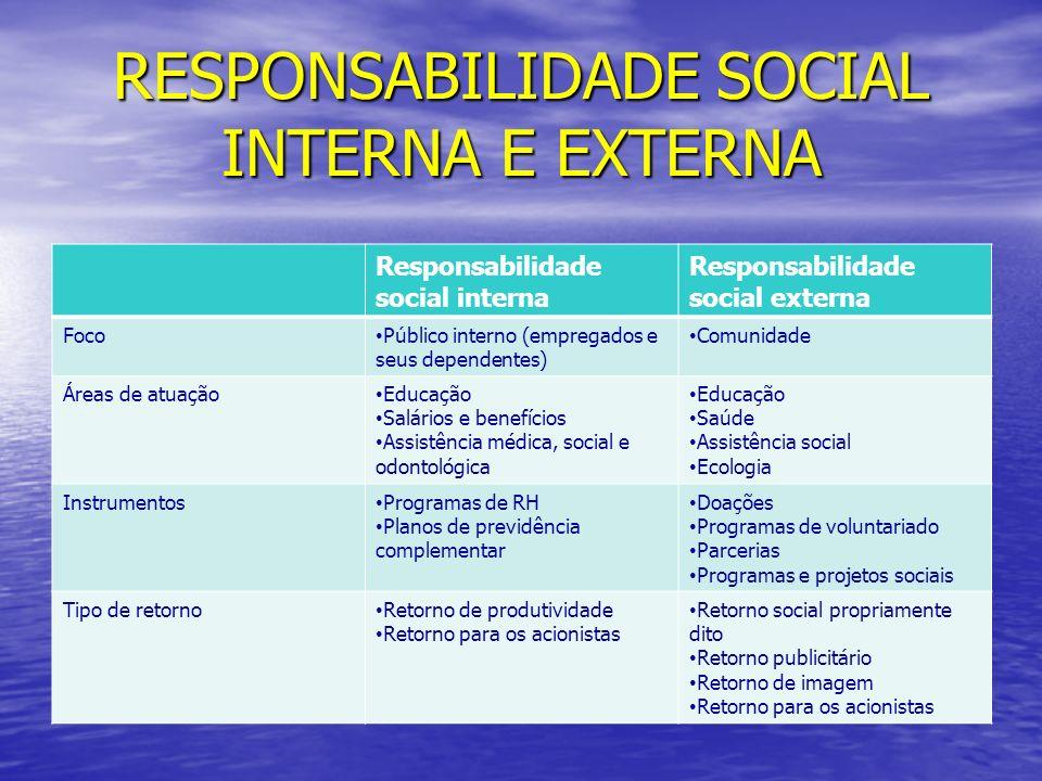 RESPONSABILIDADE SOCIAL INTERNA E EXTERNA