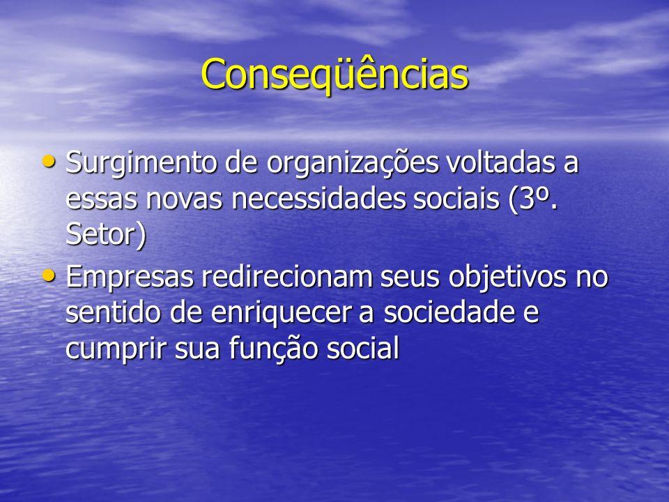 Conseqüências Surgimento de organizações voltadas a essas novas necessidades sociais (3º. Setor)