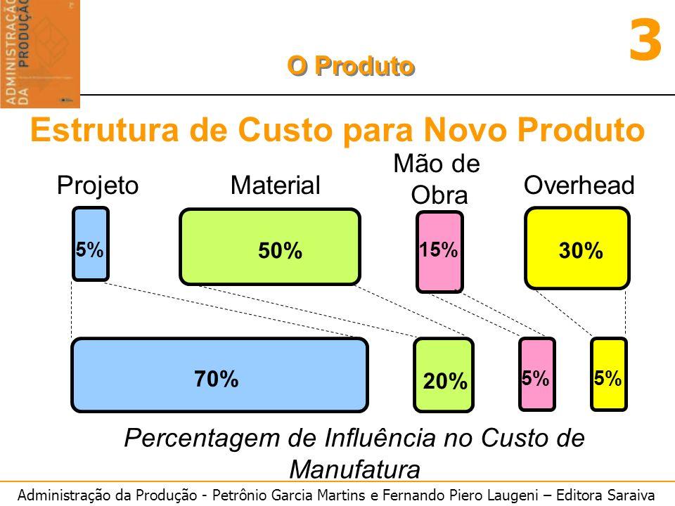 Estrutura de Custo para Novo Produto