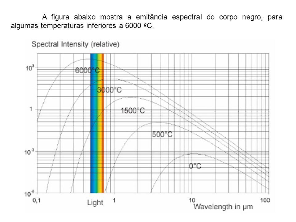 A figura abaixo mostra a emitância espectral do corpo negro, para algumas temperaturas inferiores a 6000 ºC.