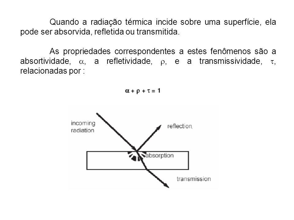 Quando a radiação térmica incide sobre uma superfície, ela pode ser absorvida, refletida ou transmitida.
