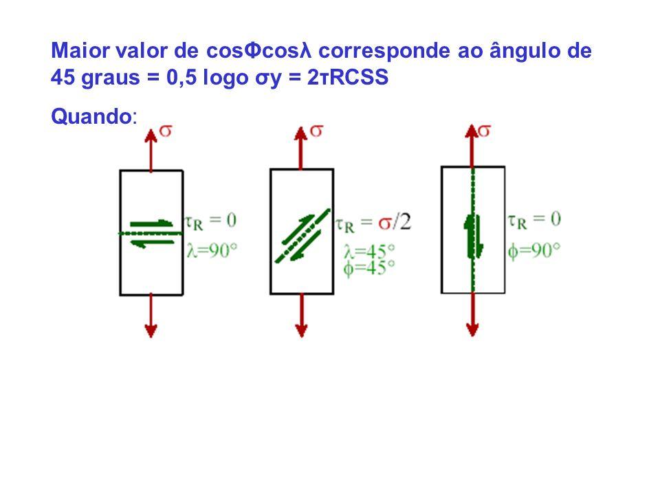 Maior valor de cosΦcosλ corresponde ao ângulo de 45 graus = 0,5 logo σy = 2τRCSS
