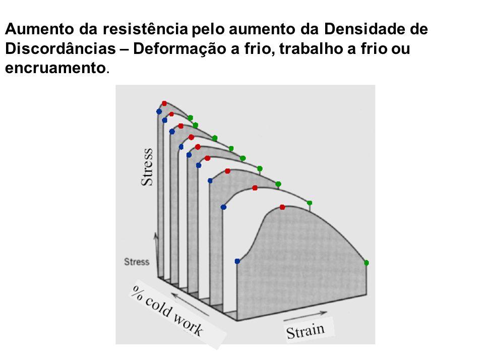Aumento da resistência pelo aumento da Densidade de Discordâncias – Deformação a frio, trabalho a frio ou encruamento.