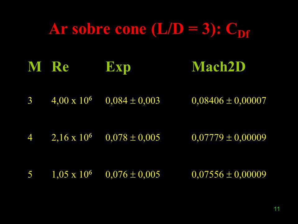 Ar sobre cone (L/D = 3): CDf