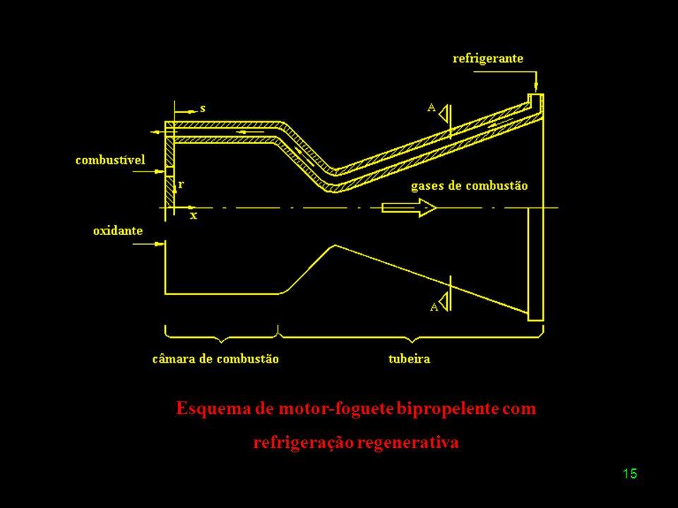 Esquema de motor-foguete bipropelente com refrigeração regenerativa