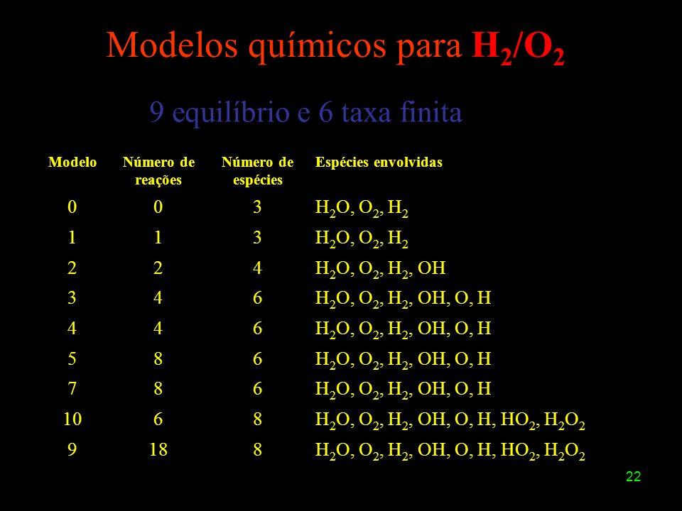 Modelos químicos para H2/O2
