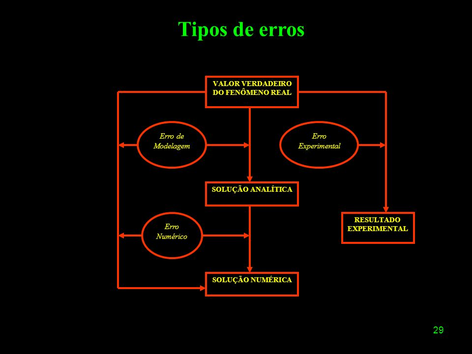 Tipos de erros Erro de Modelagem Erro Numérico Erro Experimental