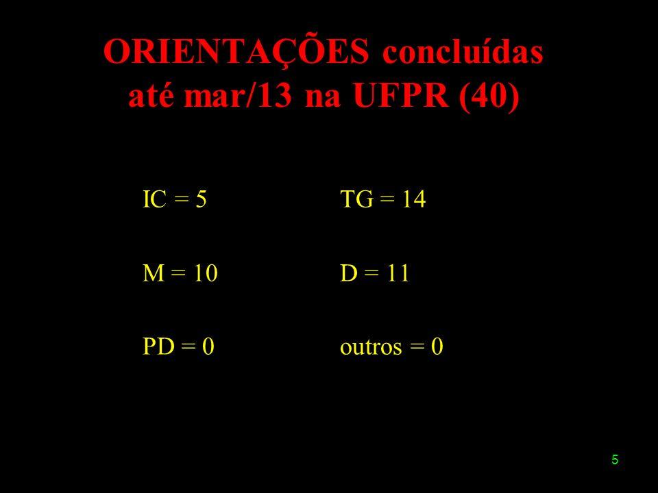 ORIENTAÇÕES concluídas até mar/13 na UFPR (40)