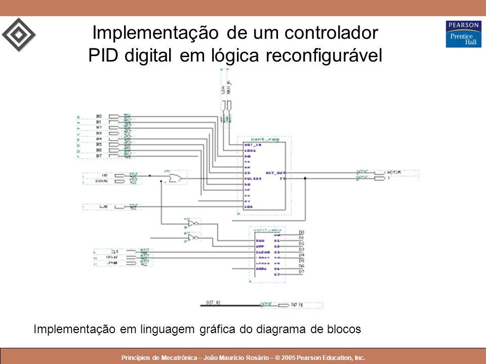 Implementação de um controlador PID digital em lógica reconfigurável