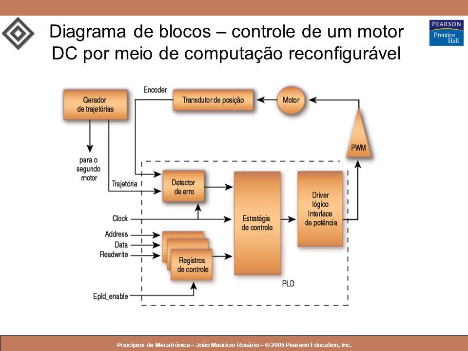 Diagrama de blocos – controle de um motor DC por meio de computação reconfigurável