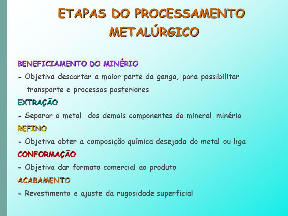 ETAPAS DO PROCESSAMENTO
