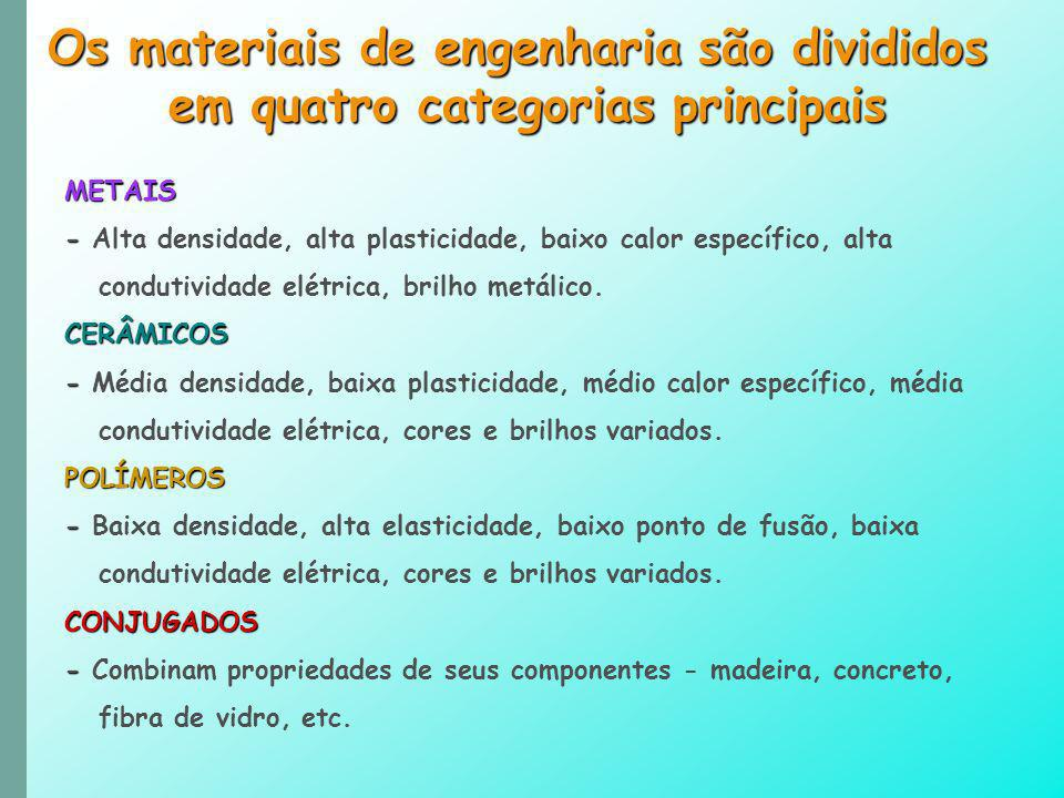 Os materiais de engenharia são divididos