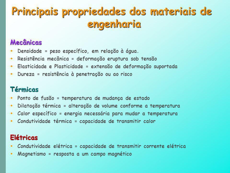 Principais propriedades dos materiais de