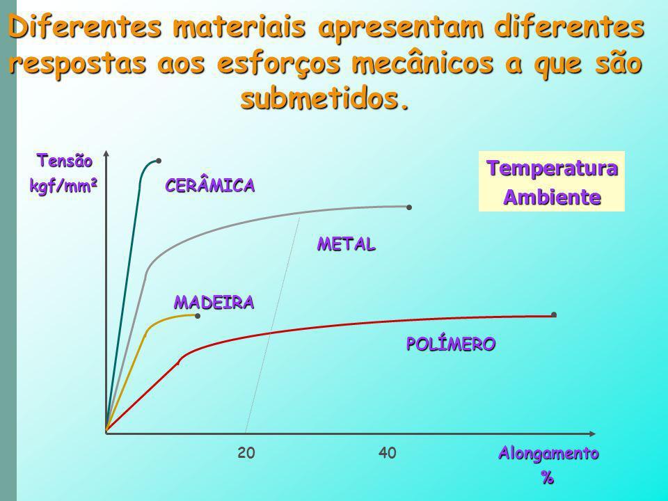 Diferentes materiais apresentam diferentes