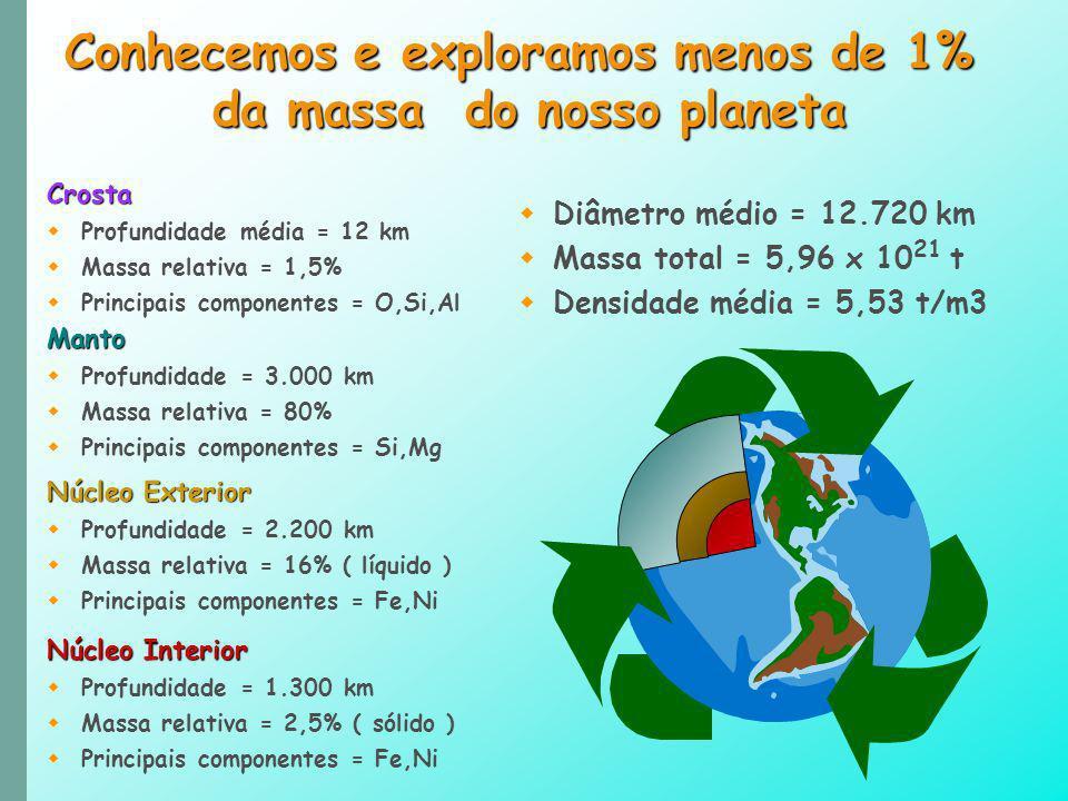 Conhecemos e exploramos menos de 1% da massa do nosso planeta