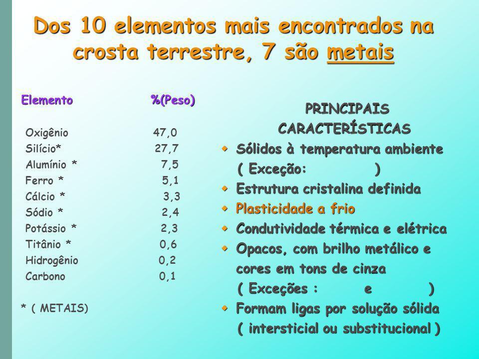 Dos 10 elementos mais encontrados na crosta terrestre, 7 são metais