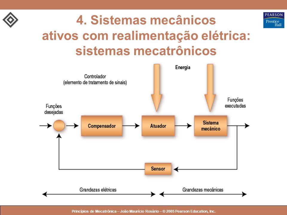 4. Sistemas mecânicos ativos com realimentação elétrica: sistemas mecatrônicos
