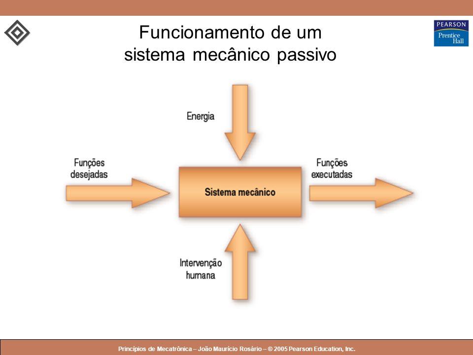 Funcionamento de um sistema mecânico passivo
