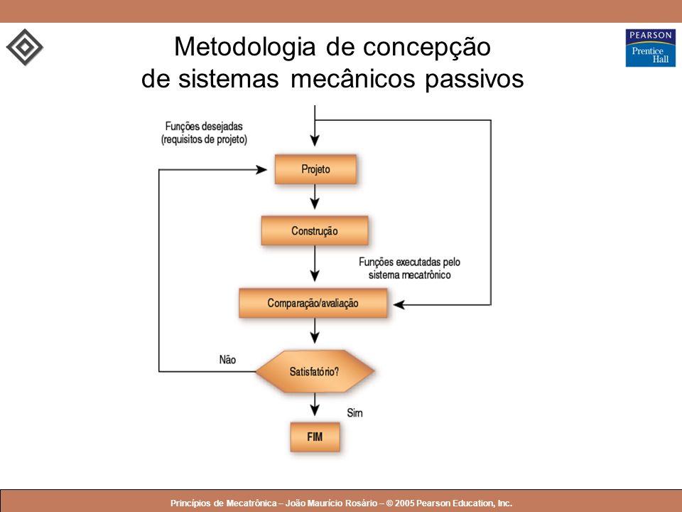Metodologia de concepção de sistemas mecânicos passivos