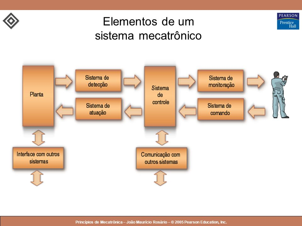 Elementos de um sistema mecatrônico