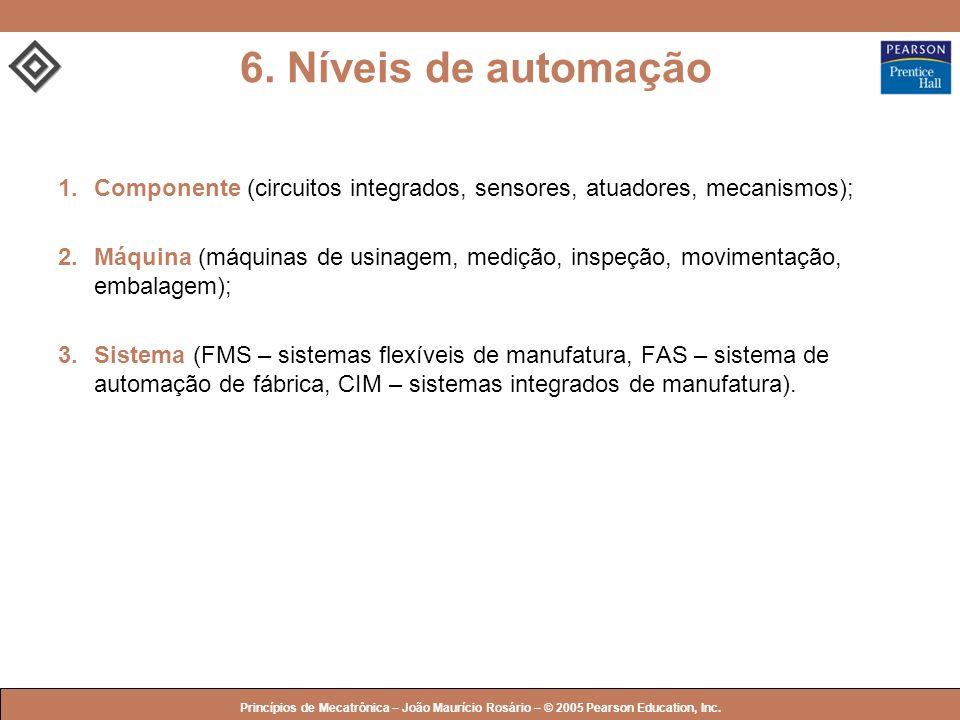 6. Níveis de automação 1. Componente (circuitos integrados, sensores, atuadores, mecanismos);