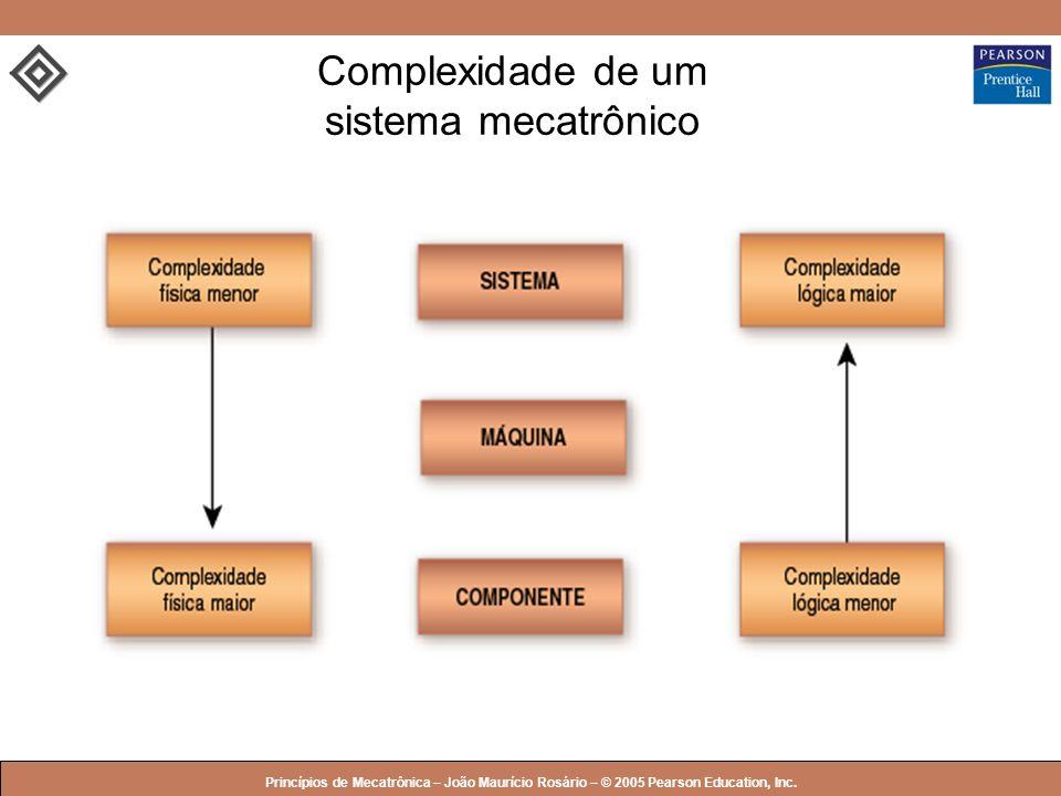 Complexidade de um sistema mecatrônico