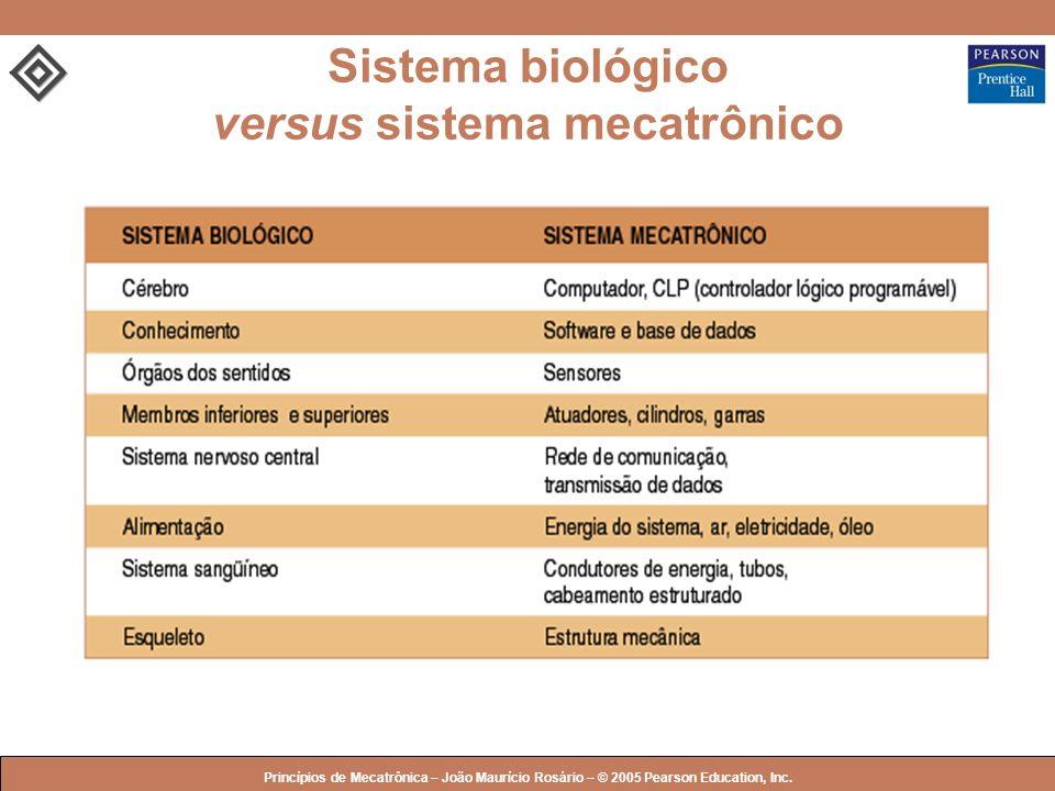Sistema biológico versus sistema mecatrônico